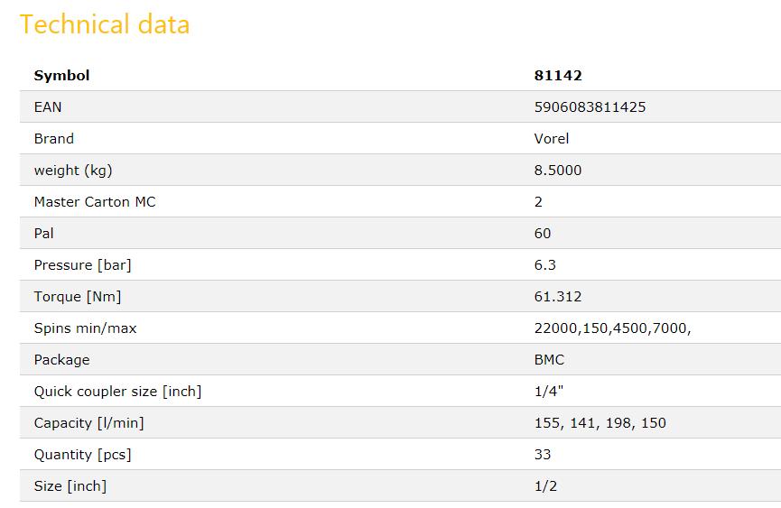 PNEUMATIC TOOL SET 33PCS 81142